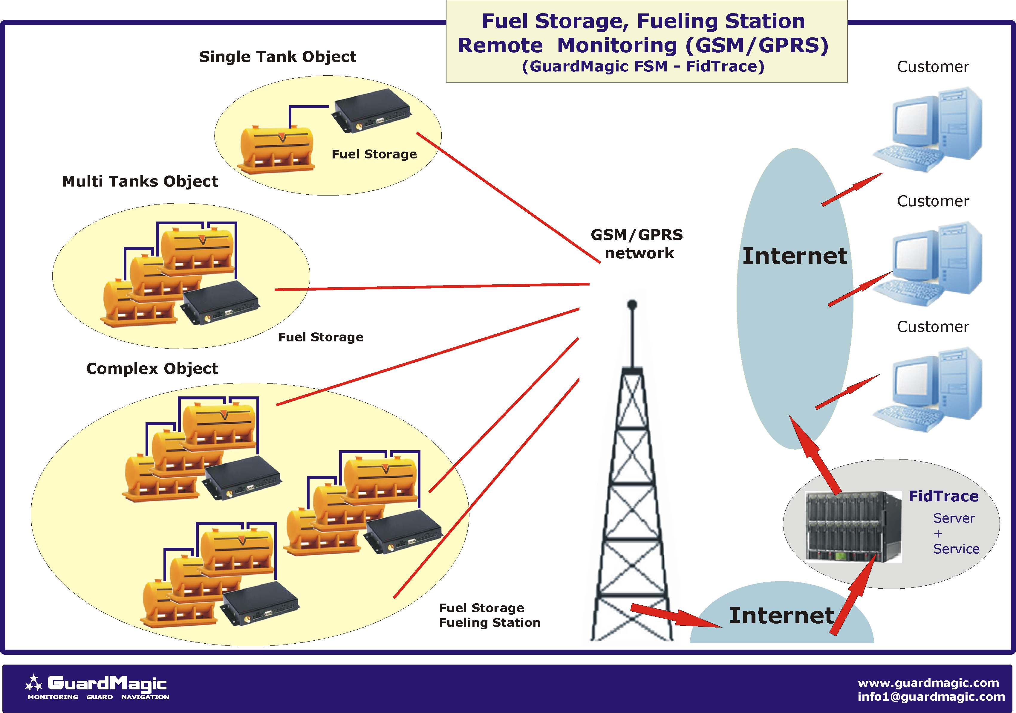 Stationary objects wireless monitoring Fuel storage monitoring