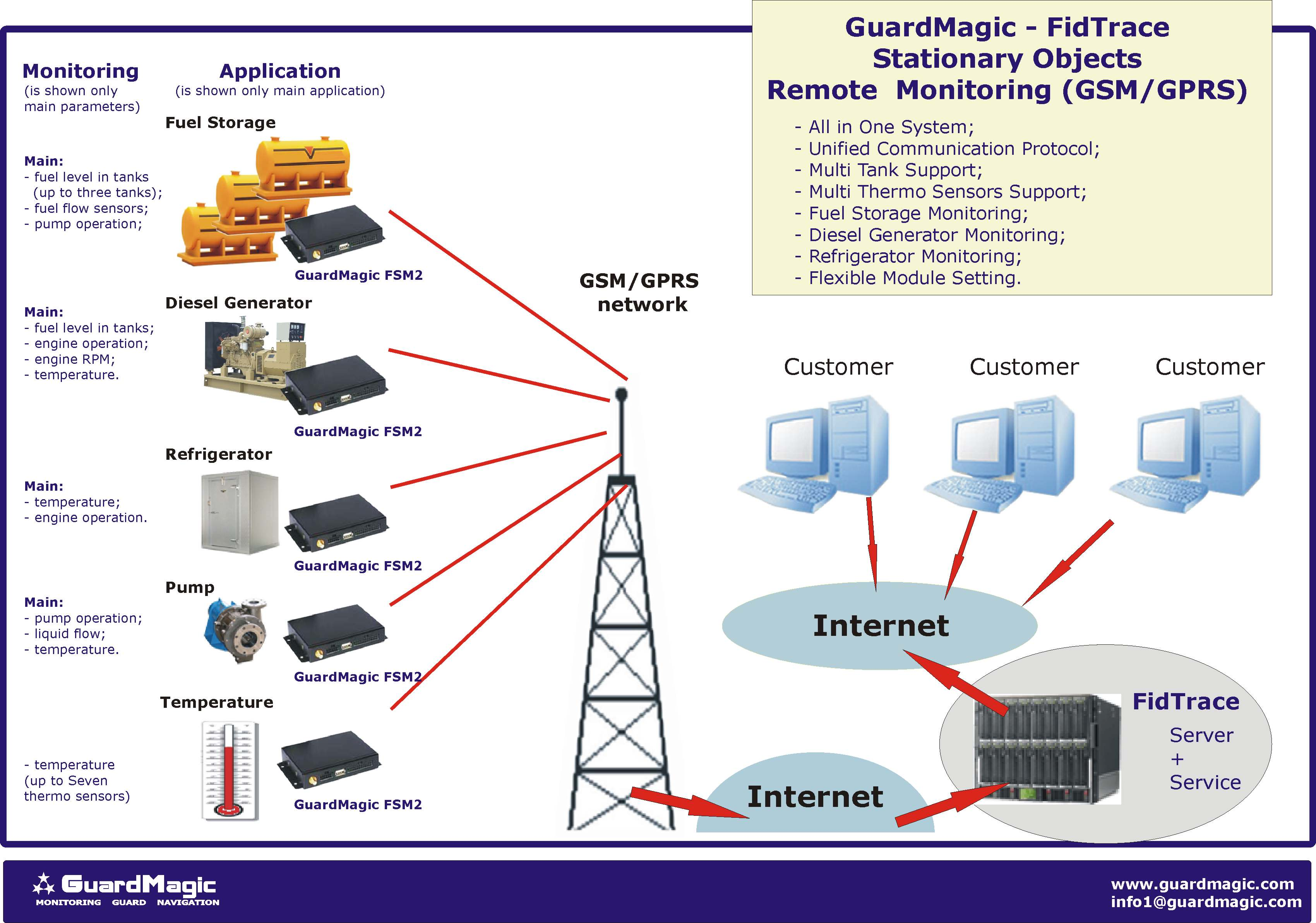 Vehicle monitoring system GPS vehicle monitoring system Vehicle