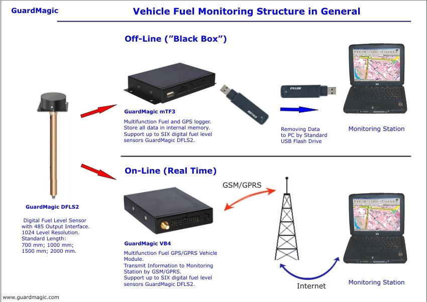Vehicle Monitoring System Gps Vehicle Monitoring System