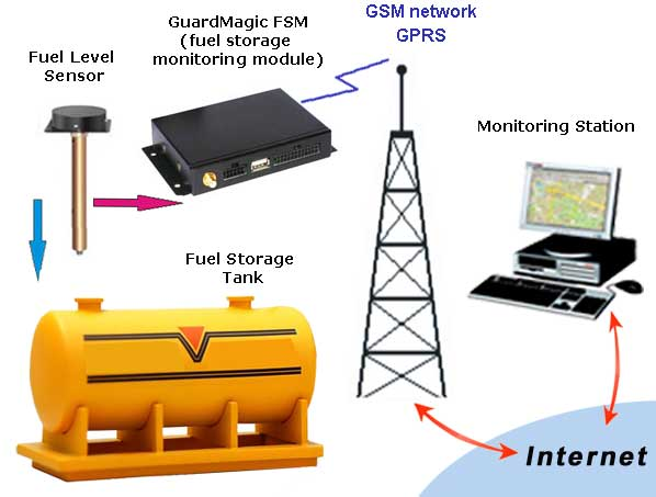 Propane Tank Monitoring System : Wireless fuel tank level monitoring free engine