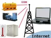 Stationary Objects Real Time (GSM/GPRS) Monitoring