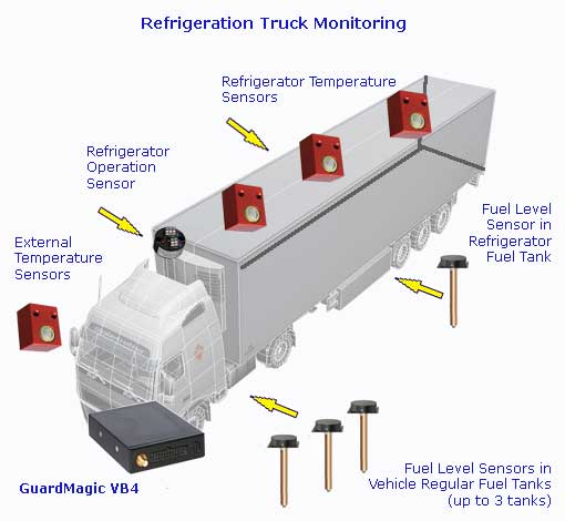 Vehicle And Fuel Monitoring Road Fuel Tanker Monitoring