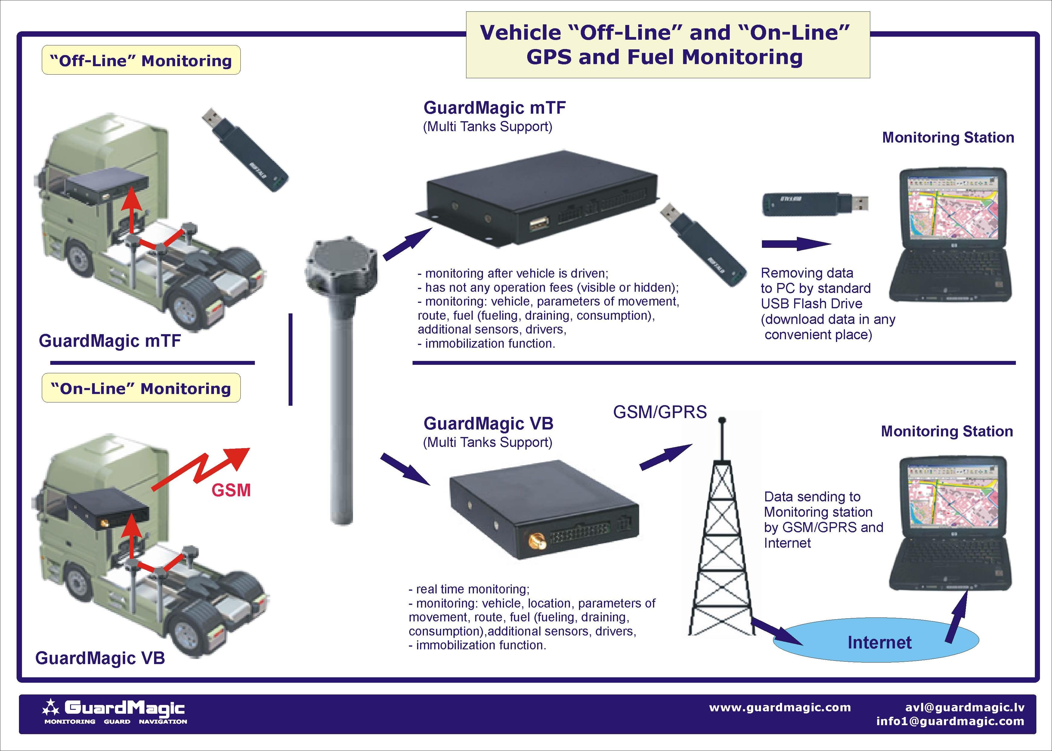 Vehicle Monitoring Fuel Monitoring Road Fuel Tanker Monitoring