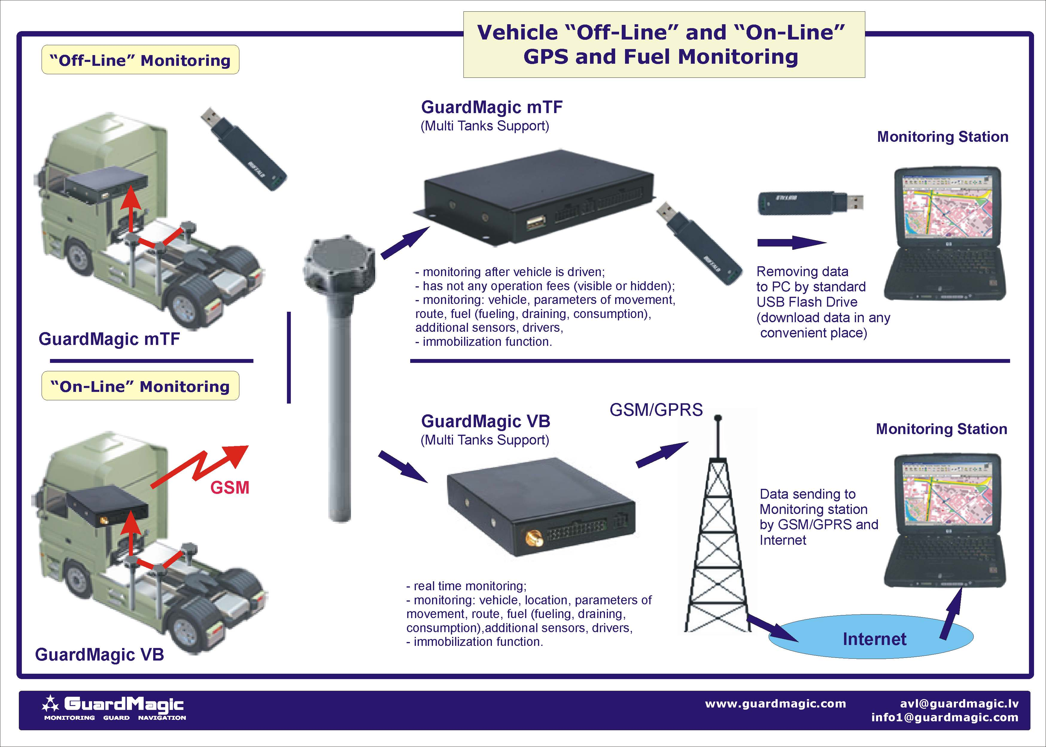 Vehicle And Fuel Monitoring Vehicle Monitoring Fuel